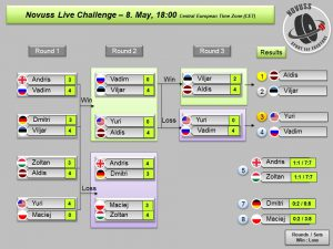Novuss Live Challenge – 8. May at 18:00 (Central European Time)