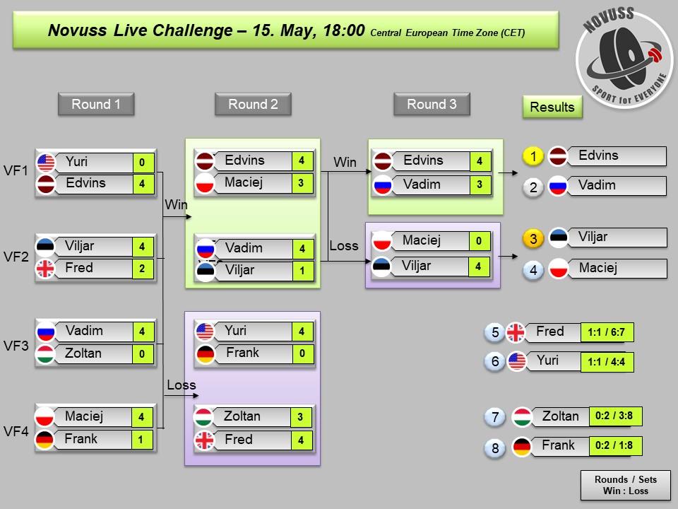Live - Rang - International - 20200515_Results