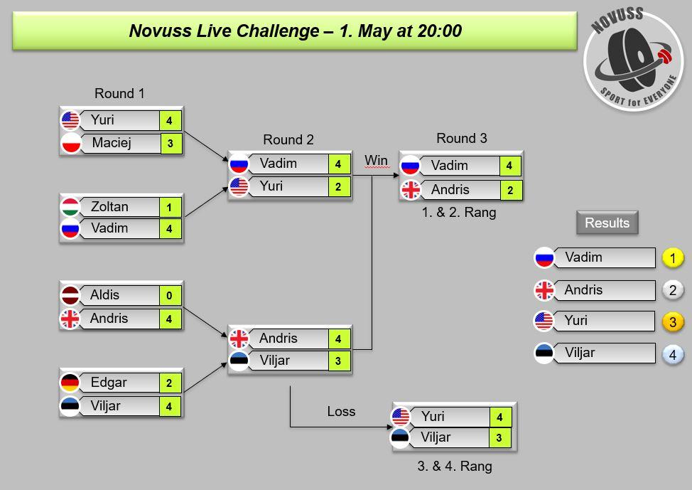 Novuss_Challenge_1
